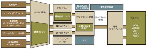図2 ハイエンドのDRAMコントローラ