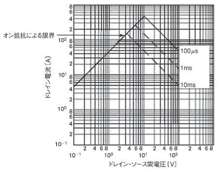 図2 MOSFETのSOA