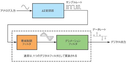 図1 ΔΣ型A-Dコンバータの基本構成