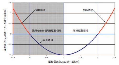 図1 TECにおける駆動電流と温度変化の関係