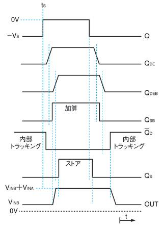 図2 各ロジック信号の波形とコンデンサC<sub>1</sub>上位側の電位