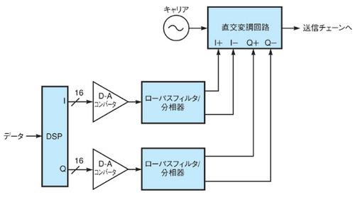 図1 ソフトウエア無線機の送信系の構成