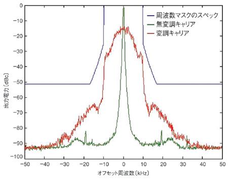 図2 47CFR90.210Gの周波数マスクの規定