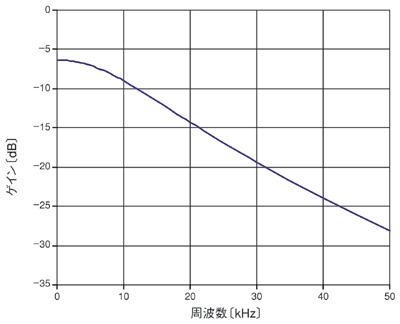図4 周波数応答の計測結果