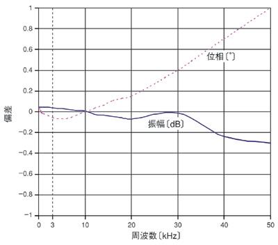 図5 チャンネル間の振幅/位相の偏差