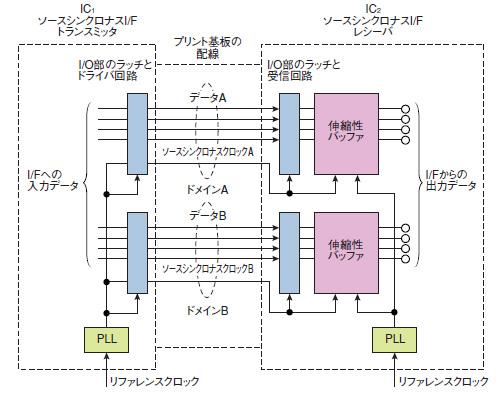 図A ソースシンクロナスI/Fの構成例