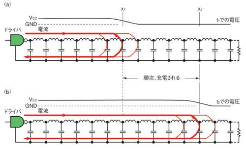 図1 あるタイミングにおける無損失伝送路上の電圧/電流分布