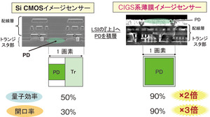 図4 CIGSセンサーとCMOSセンサーにおける開口率の比較(提供:ローム)