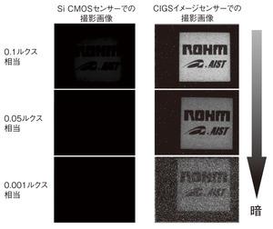 図5 暗所での撮影画像の比較(提供:ローム)