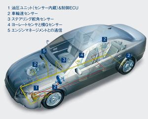 図6 ESCのシステム構成(提供:ボッシュ)