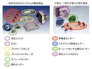図7 小型化・軽量化するESCの構成部品(提供:ボッシュ)