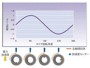図10 TPMSにおけるショックセンサーの動作(提供:村田製作所)
