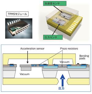 図11 Infineon社のTPMS用センサーの構造(提供:インフィニオンテクノロジーズジャパン)