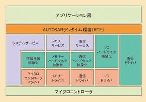 図2 AUTOSARのソフトウエア構造