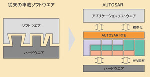 図3 従来の車載ソフトウエアとAUTOSAR対応ソフトウエアの比較(提供:AUTOSAR)