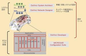 図4 Vector社のAUTOSARソリューションイメージ(提供:ベクター・ジャパン)