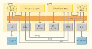 図5 ショックアブソーバ制御システムにおけるAUTOSAR対応ソフトウエアの構造(提供:dSPACEJapan)