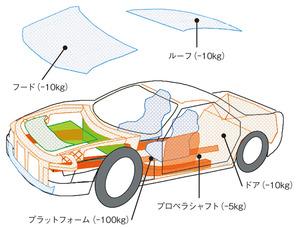 図1 鉄をCFRPに代替することにより各自動車部品で軽量化できる重量(提供:東レ)