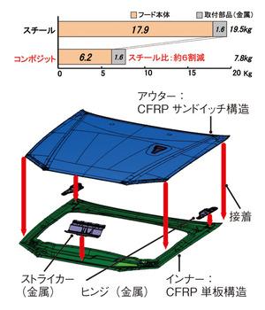 図2 スカイラインGT-Rのフードで比較したCFRPによる軽量化の具体例(提供:東レ)
