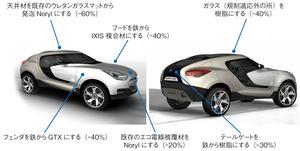 図3 韓国Hyundai社のコンセプトカーQarmaQに採用された、SABICIPのプラスチック材料による軽量化の指標(提供:SABICIP)