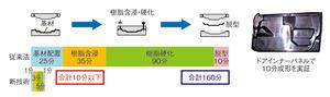 図4 CFRPのハイサイクル成形技術(提供:東レ)