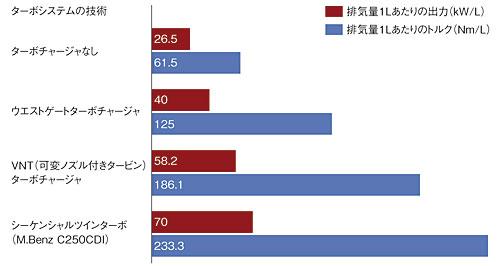 図4 シーケンシャルツインターボによる出力向上の比較(提供:Daimler社)