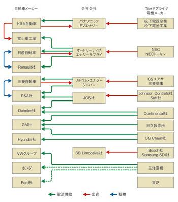 図1 車載リチウムイオン電池の提携・供給関係