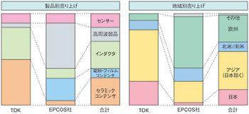 図1 TDKとEPCOS社の製品/地域ごとの売上高比率(概要)