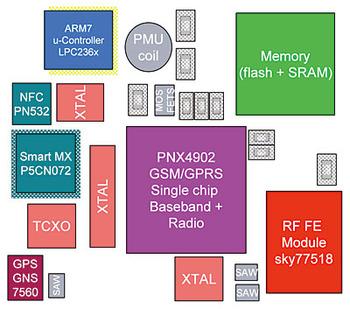 図1 ATOPに搭載している主要デバイス(提供:NXPセミコンダクターズジャパン)