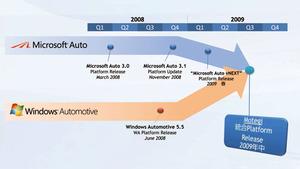 図1 車載用プラットフォームの開発ロードマップ