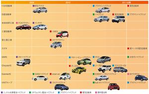 図1 自動車メーカー各社の主な電動自動車投入計画