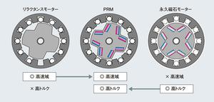 図2 PRM、永久磁石モーター、リラクタンスモーターの比較(提供:東芝)
