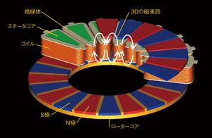 図3 3Dモーターの構造(提供:日産自動車)