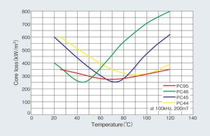 図4 フェライト材料別のコアロス温度特性(提供:TDK)
