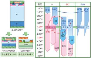 図1 次世代パワーデバイスの耐圧領域による使い分け