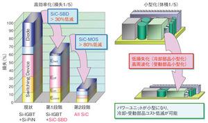 図3 システムへの適用効果:高効率化と小型化