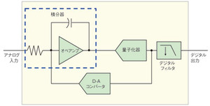 図1 連続時間型ΔΣ変調方式の概念図