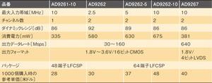 表1 AD926xファミリ各製品の仕様/価格