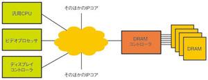 図1 ビデオ処理用SoCの構成要素