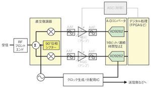 図2 AD926xを使用した場合の基地局の構成