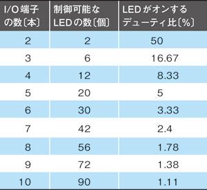 表1 Charlieplexing方式で制御可能なLEDの数とデューティ比