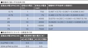 表1 ES2における稼働時/無負荷時の要求仕様の例