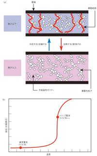 図1 PPTC素子の概念図
