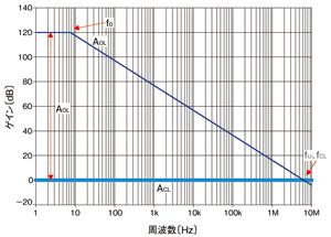図2 オペアンプ単体のゲイン特性(ボード線図)