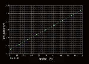 図3 PR<sub>1</sub>の電圧と電源電圧の関係