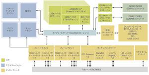図1 8個のプロセッサすべてにL1/L2ローカルキャッシュを搭載した例