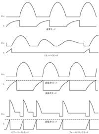 図2 RDFCの5つの動作モード