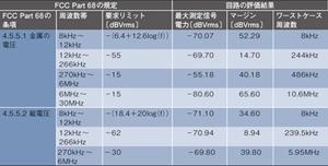 表2 FCCPart68に対する評価結果