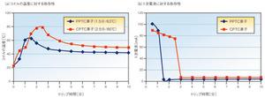 図2 CPTC素子とPPTC素子の評価結果