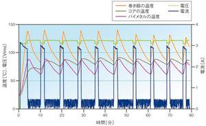 図4 バイメタルを用いた場合の評価結果